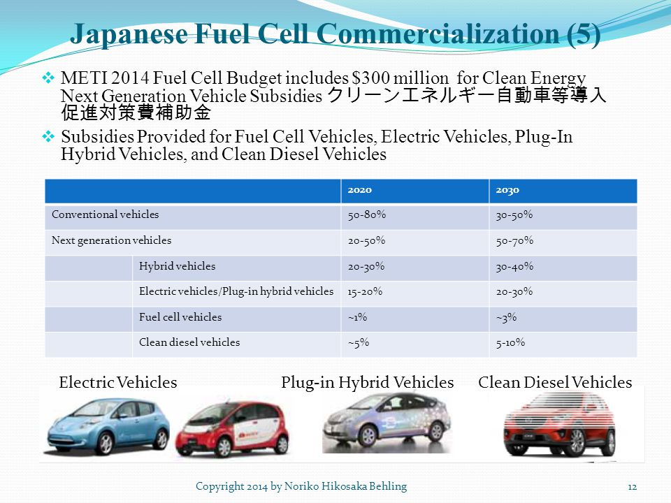 Japanese Fuel Cell Commercialization (5)  METI 2014 Fuel Cell Budget includes $300 million for Clean Energy Next Generation Vehicle Subsidies クリーンエネルギー自動車等導入 促進対策費補助金  Subsidies Provided for Fuel Cell Vehicles, Electric Vehicles, Plug-In Hybrid Vehicles, and Clean Diesel Vehicles Electric Vehicles Plug-in Hybrid Vehicles Clean Diesel Vehicles 12Copyright 2014 by Noriko Hikosaka Behling 20202030 Conventional vehicles50-80%30-50% Next generation vehicles20-50%50-70% Hybrid vehicles20-30%30-40% Electric vehicles/Plug-in hybrid vehicles15-20%20-30% Fuel cell vehicles~1%~3% Clean diesel vehicles~5%5-10%