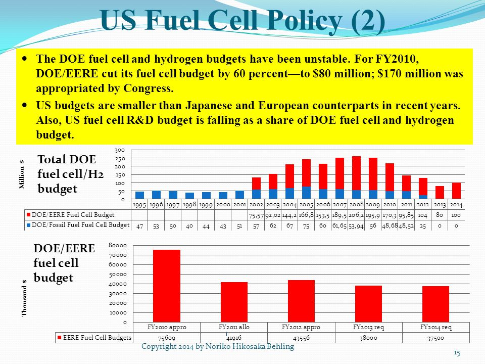 US Fuel Cell Policy (2) Copyright 2014 by Noriko Hikosaka Behling 15 The DOE fuel cell and hydrogen budgets have been unstable. For FY2010, DOE/EERE c