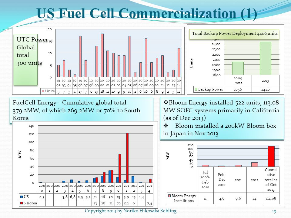 US Fuel Cell Commercialization (1) Copyright 2014 by Noriko Hikosaka Behling19 FuelCell Energy - Cumulative global total 379.2MW, of which 269.2MW or 70% to South Korea  Bloom Energy installed 522 units, 113.08 MW SOFC systems primarily in California (as of Dec 2013)  Bloom installed a 200kW Bloom box in Japan in Nov 2013  Bloom Energy installed 522 units, 113.08 MW SOFC systems primarily in California (as of Dec 2013)  Bloom installed a 200kW Bloom box in Japan in Nov 2013