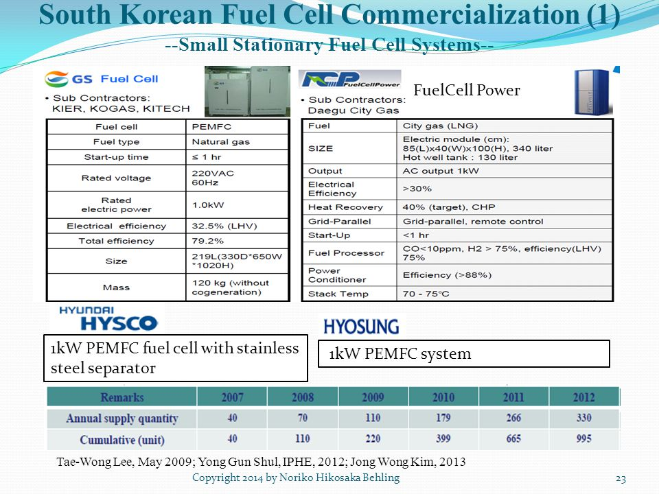 South Korean Fuel Cell Commercialization (1) --Small Stationary Fuel Cell Systems-- Copyright 2014 by Noriko Hikosaka Behling Tae-Wong Lee, May 2009; Yong Gun Shul, IPHE, 2012; Jong Wong Kim, 2013 23 1kW PEMFC fuel cell with stainless steel separator 1kW PEMFC system FuelCell Power