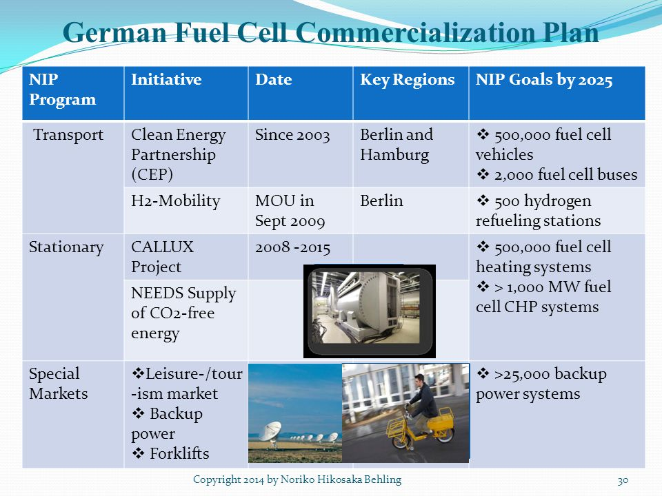 German Fuel Cell Commercialization Plan NIP Program InitiativeDateKey RegionsNIP Goals by 2025 TransportClean Energy Partnership (CEP) Since 2003Berlin and Hamburg  500,000 fuel cell vehicles  2,000 fuel cell buses H2-MobilityMOU in Sept 2009 Berlin  500 hydrogen refueling stations StationaryCALLUX Project 2008 ‐2015  500,000 fuel cell heating systems  > 1,000 MW fuel cell CHP systems NEEDS Supply of CO2‐free energy Special Markets  Leisure‐/tour -ism market  Backup power  Forklifts  >25,000 backup power systems Copyright 2014 by Noriko Hikosaka Behling30