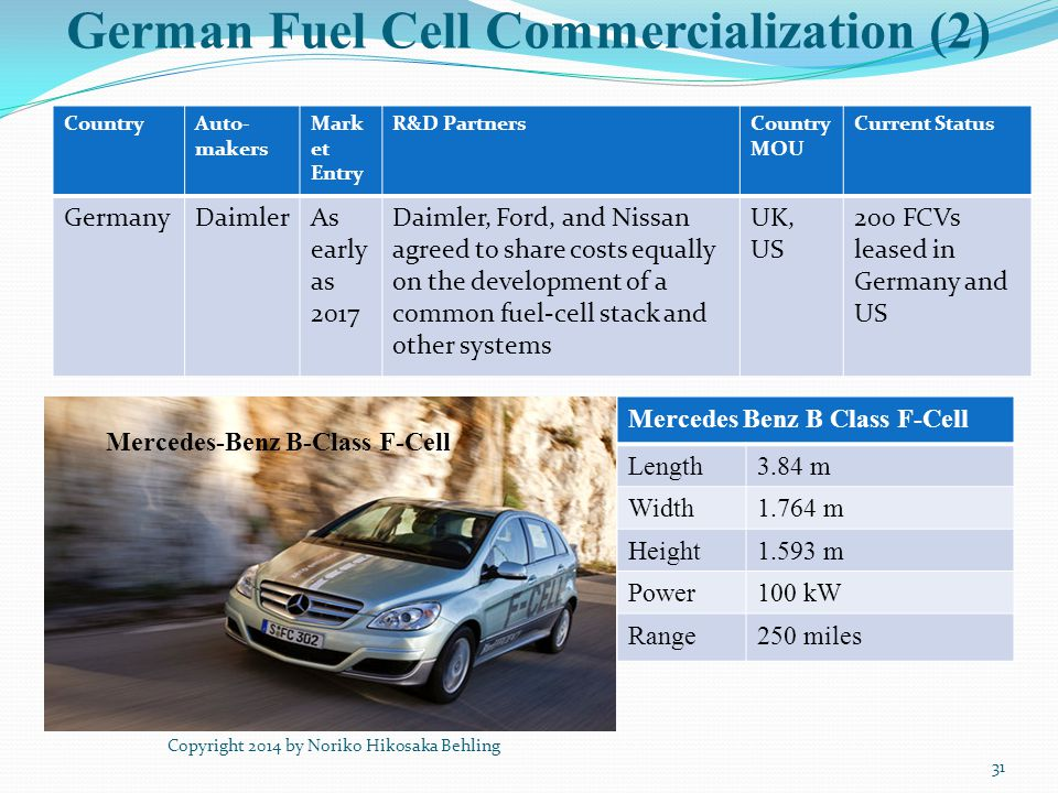 German Fuel Cell Commercialization (2) CountryAuto- makers Mark et Entry R&D PartnersCountry MOU Current Status GermanyDaimlerAs early as 2017 Daimler
