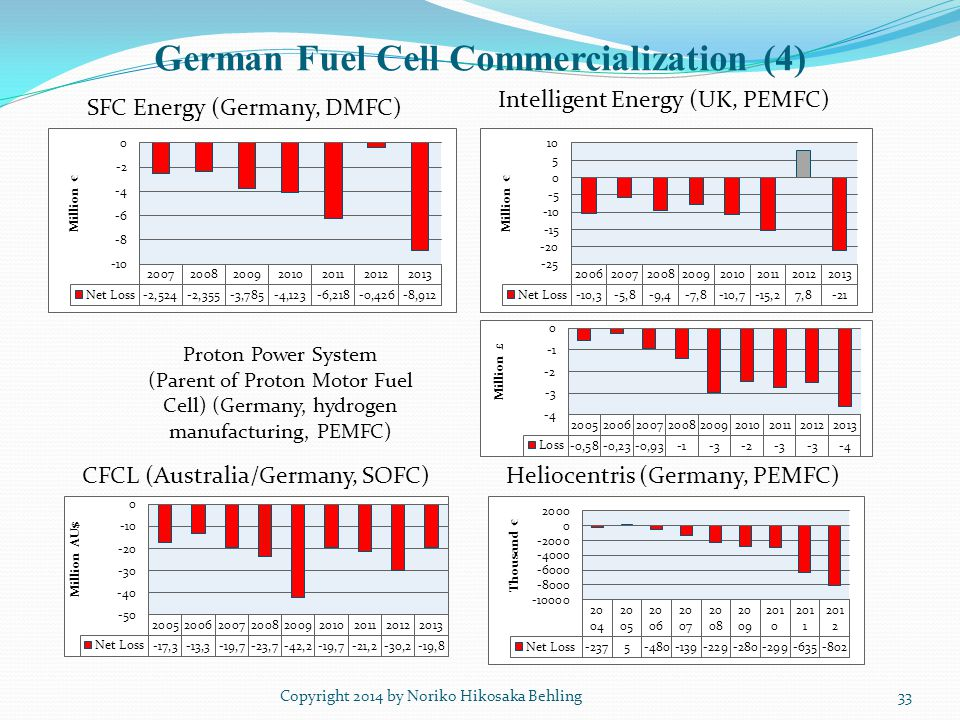 German Fuel Cell Commercialization (4) Copyright 2014 by Noriko Hikosaka Behling33 SFC Energy (Germany, DMFC) Intelligent Energy (UK, PEMFC) CFCL (Australia/Germany, SOFC)Heliocentris (Germany, PEMFC) Proton Power System (Parent of Proton Motor Fuel Cell) (Germany, hydrogen manufacturing, PEMFC)