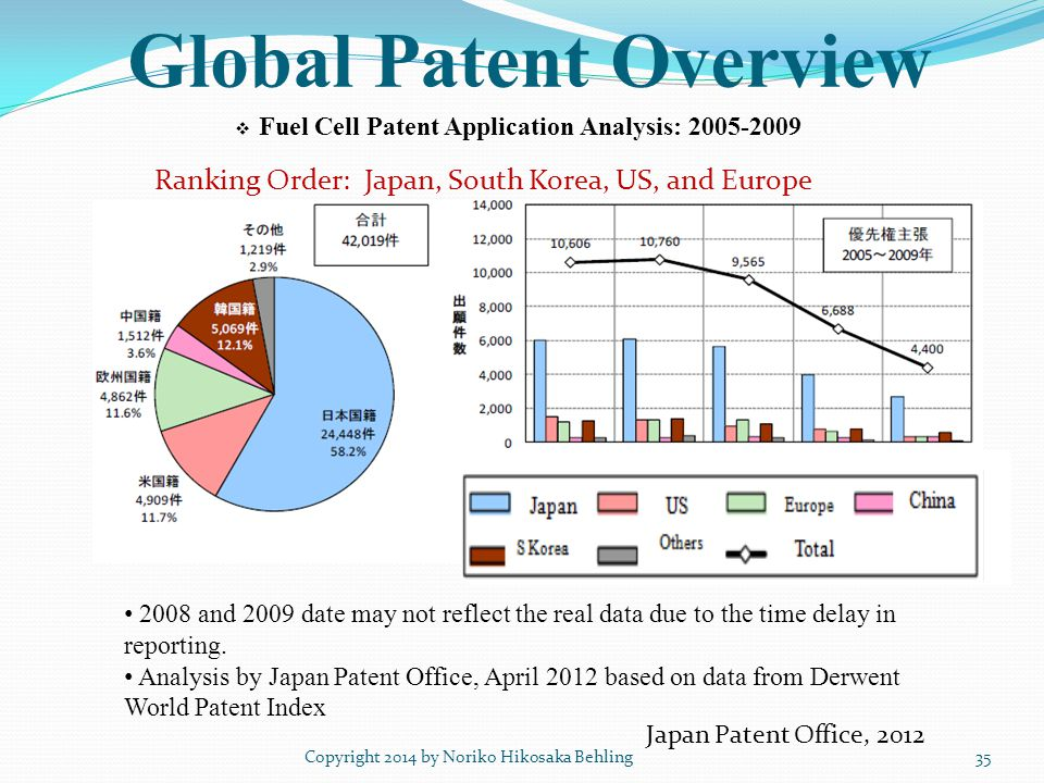 Global Patent Overview Copyright 2014 by Noriko Hikosaka Behling35 2008 and 2009 date may not reflect the real data due to the time delay in reporting.