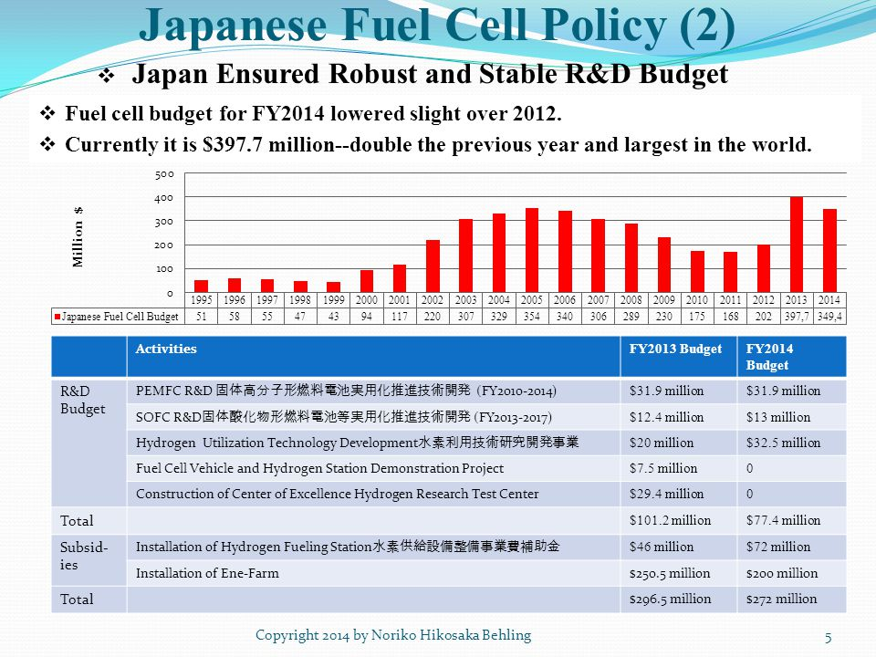 US Fuel Cell Policy (3) Copyright 2014 by Noriko Hikosaka Behling16 The Hydrogen and Fuel Cells Program, DOE, September 2011 Fuel Cell and Hydrogen Budget, DOE, May 2013 Also, in FY2012, DOE/FE decided to end SOFC R&D.
