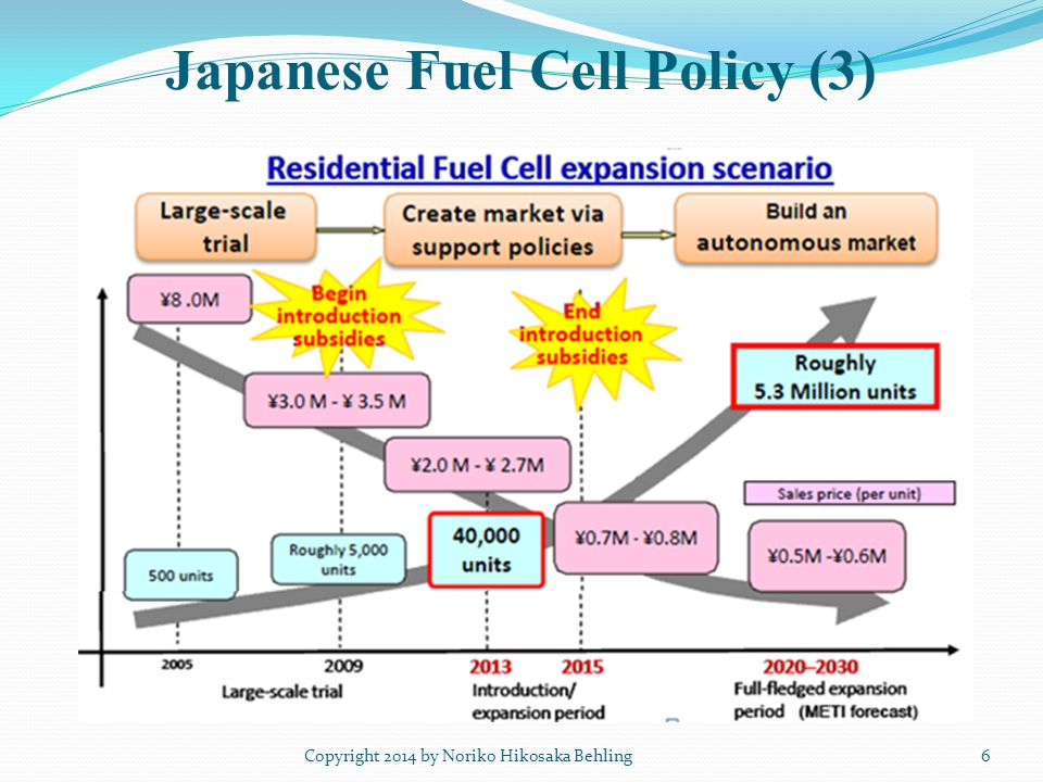 Japanese Fuel Cell Policy (3) Copyright 2014 by Noriko Hikosaka Behling6