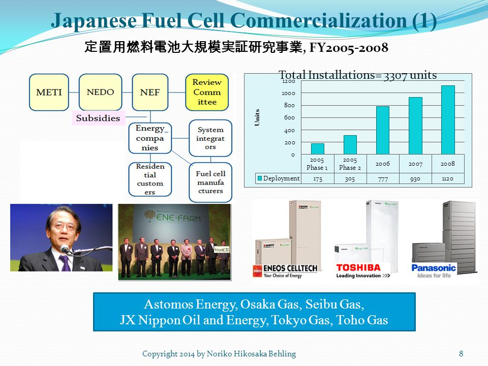 Japanese Fuel Cell Commercialization (1) Copyright 2014 by Noriko Hikosaka Behling8 Total Installations= 3307 units 定置用燃料電池大規模実証研究事業, FY2005-2008 Asto