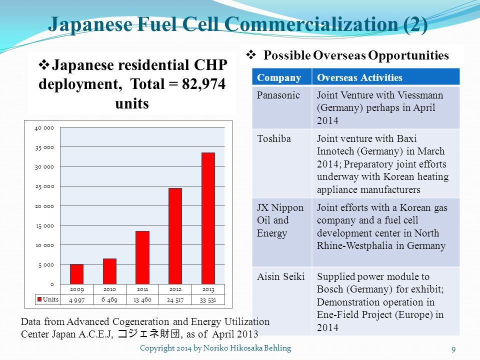 Japanese Fuel Cell Commercialization (2) Copyright 2014 by Noriko Hikosaka Behling  Japanese residential CHP deployment, Total = 82,974 units  Possible Overseas Opportunities 9 CompanyOverseas Activities PanasonicJoint Venture with Viessmann (Germany) perhaps in April 2014 ToshibaJoint venture with Baxi Innotech (Germany) in March 2014; Preparatory joint efforts underway with Korean heating appliance manufacturers JX Nippon Oil and Energy Joint efforts with a Korean gas company and a fuel cell development center in North Rhine-Westphalia in Germany Aisin SeikiSupplied power module to Bosch (Germany) for exhibit; Demonstration operation in Ene-Field Project (Europe) in 2014 Data from Advanced Cogeneration and Energy Utilization Center Japan A.C.E.J, コジェネ財団, as of April 2013