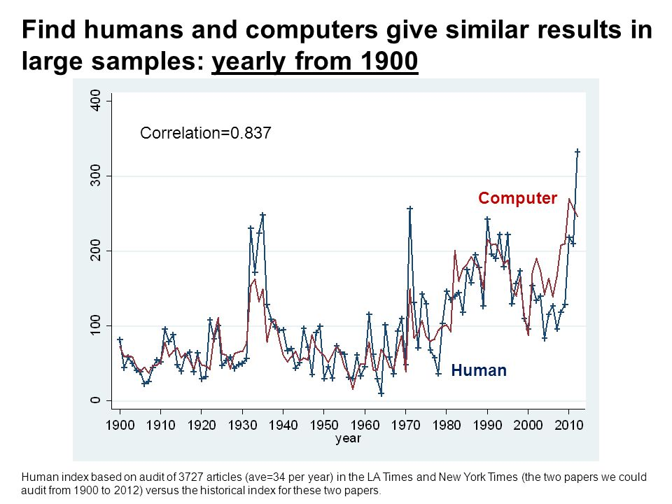 Human index based on audit of 3727 articles (ave=34 per year) in the LA Times and New York Times (the two papers we could audit from 1900 to 2012) ver
