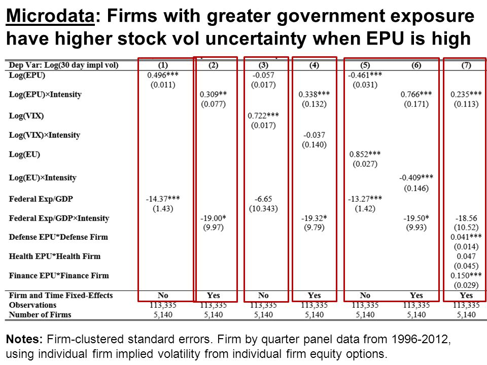 Microdata: Firms with greater government exposure have higher stock vol uncertainty when EPU is high Notes: Firm-clustered standard errors. Firm by qu