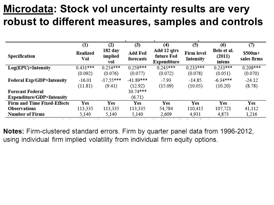 Microdata: Stock vol uncertainty results are very robust to different measures, samples and controls Notes: Firm-clustered standard errors. Firm by qu