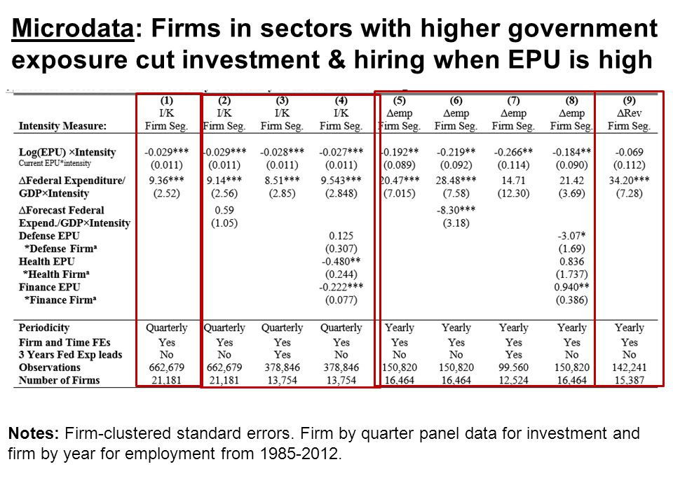 Microdata: Firms in sectors with higher government exposure cut investment & hiring when EPU is high Notes: Firm-clustered standard errors. Firm by qu