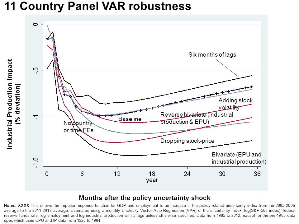11 Country Panel VAR robustness Months after the policy uncertainty shock Industrial Production Impact (% deviation) Baseline Bivariate (EPU and indus
