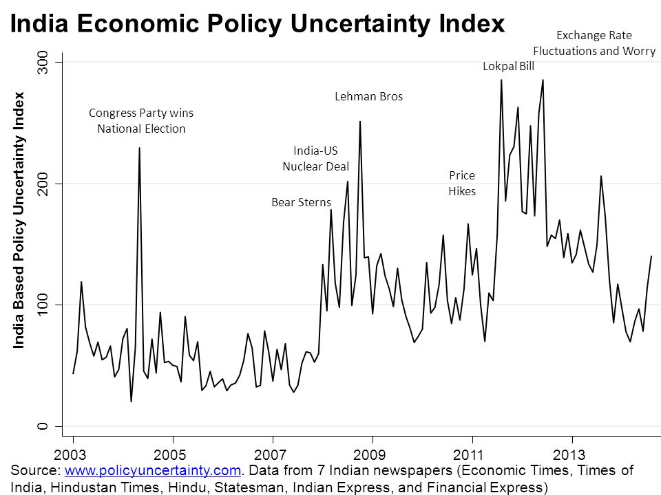0 100 200 300 200320052007200920112013 India Economic Policy Uncertainty Index India Based Policy Uncertainty Index Exchange Rate Fluctuations and Wor