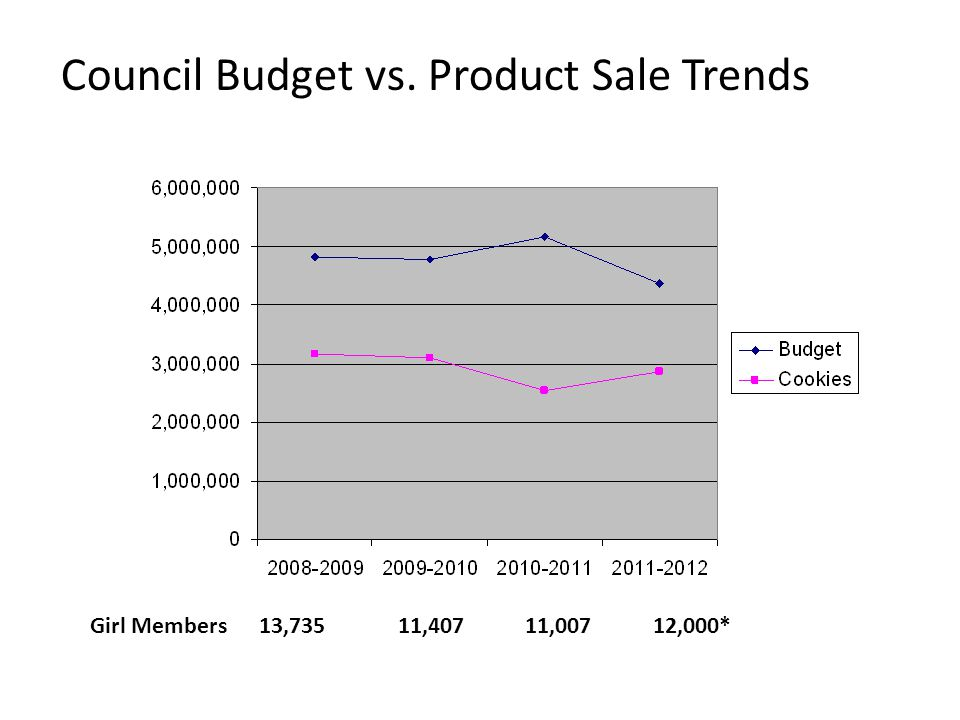 Council Budget vs. Product Sale Trends Girl Members 13,735 11,407 11,007 12,000*