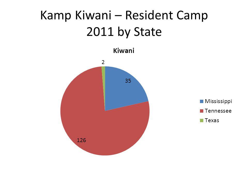 Kamp Kiwani – Resident Camp 2011 by State