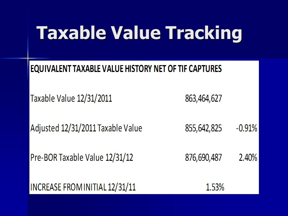 Taxable Value Tracking