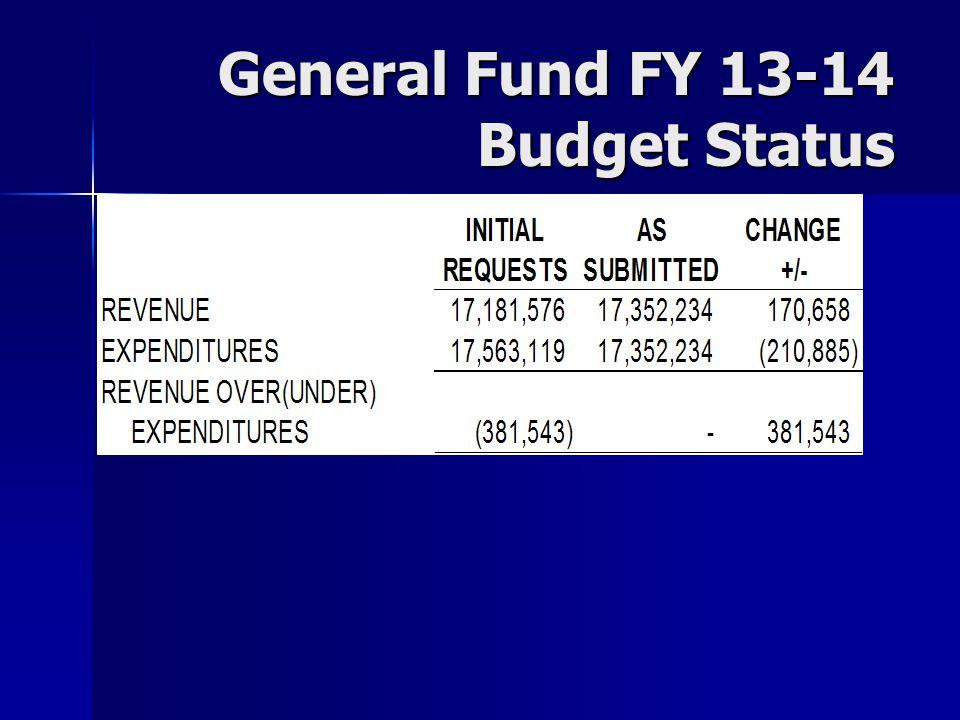General Fund FY 13-14 Budget Status