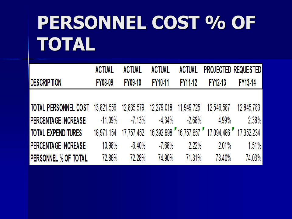 PERSONNEL COST % OF TOTAL