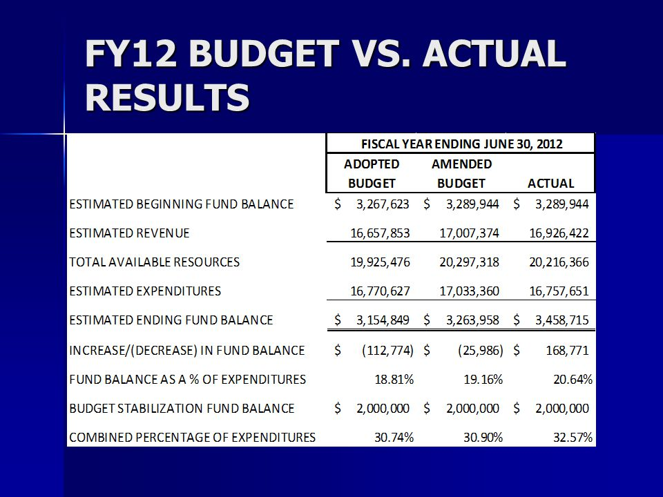 BUDGET BALANCING Highlights Highlights –Revised/Increase Property Taxable Value ($125,237) –Revised/Increased SRS Estimate ($35,911) –Revised PRHC Estimate – ($27,672) –Revised/Adjusted Sick Pay Bonus Estimate – ($8,873) –Adjusted Finance Department Staffing – ($21,871) –Increased Engineering Department Labor Allocation to Capital Projects ($15,500) –Reduced Police Department Overtime – ($25,000) –Reduced Street Lighting for LED Savings – ($20,000) –Ball field Maintenance and Parks Custodial Savings ($20,000)