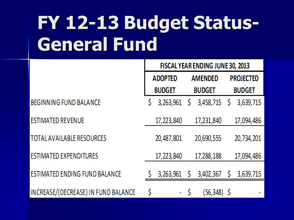 MAJOR STREET FUND All 2014 CIP programs funded All 2014 CIP programs funded Projects Fund Balance of $442,322 at 6/30/14 Projects Fund Balance of $442,322 at 6/30/14 Fund Balance is 64% of Operating Expenditures Fund Balance is 64% of Operating Expenditures Transfer to Local Street Fund Budgeted at 20% Transfer to Local Street Fund Budgeted at 20%