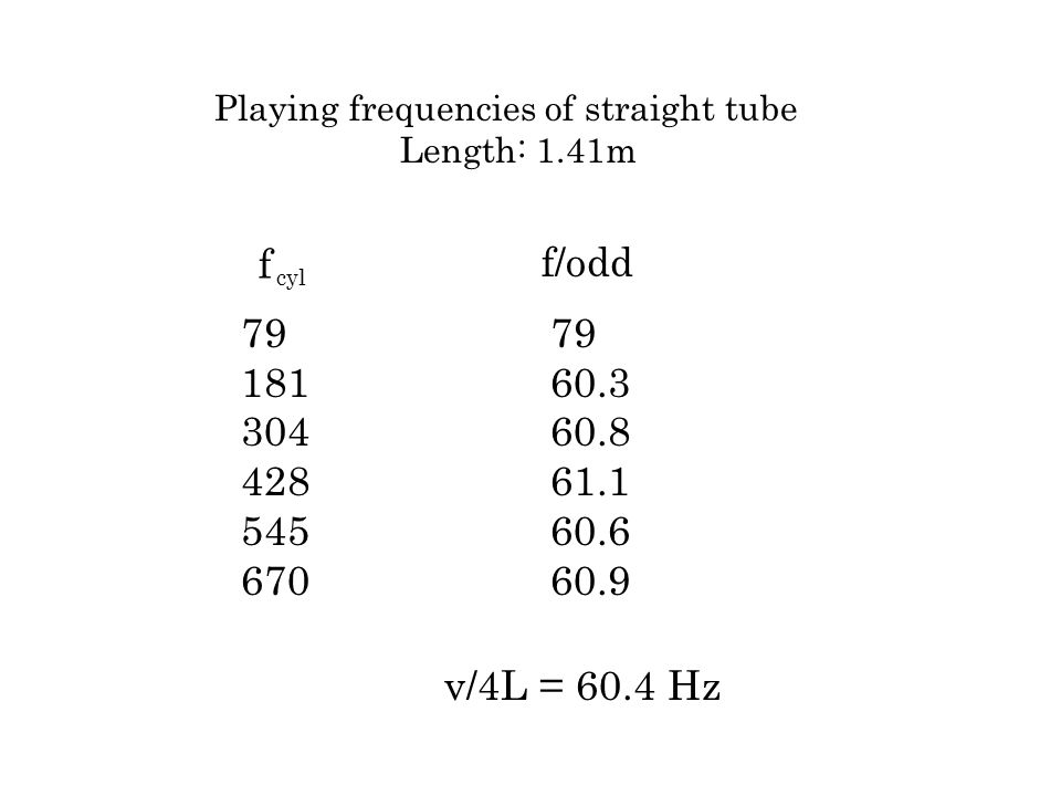 79 181 304 428 545 670 Playing frequencies of straight tube Length: 1.41m f 79 60.3 60.8 61.1 60.6 60.9 f/odd v/4L = 60.4 Hz cyl