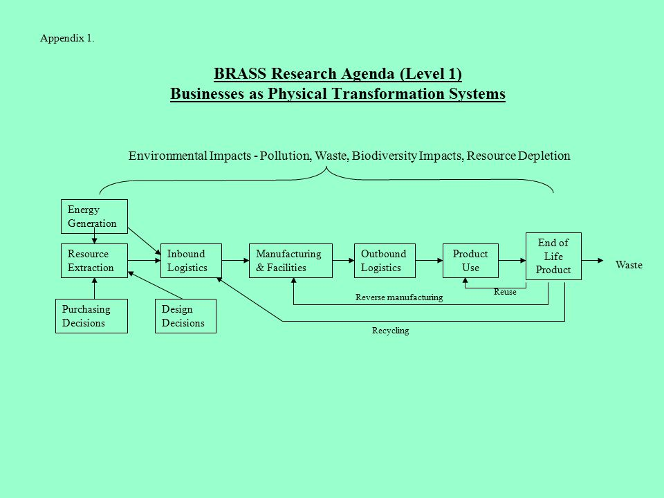 BRASS Research Agenda (Level 1) Businesses as Physical Transformation Systems Resource Extraction Inbound Logistics Design Decisions Purchasing Decisions Manufacturing & Facilities Outbound Logistics Product Use End of Life Product Environmental Impacts - Pollution, Waste, Biodiversity Impacts, Resource Depletion Reverse manufacturing Recycling Reuse Waste Energy Generation Appendix 1.