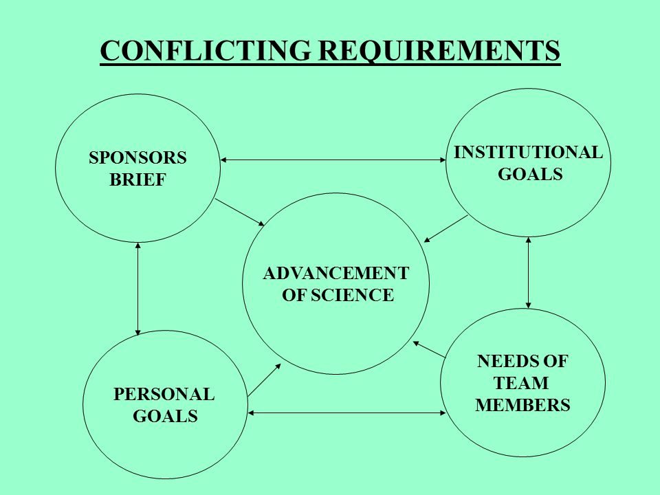 CONFLICTING REQUIREMENTS ADVANCEMENT OF SCIENCE NEEDS OF TEAM MEMBERS PERSONAL GOALS SPONSORS BRIEF INSTITUTIONAL GOALS