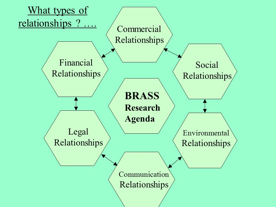 What types of relationships . ….