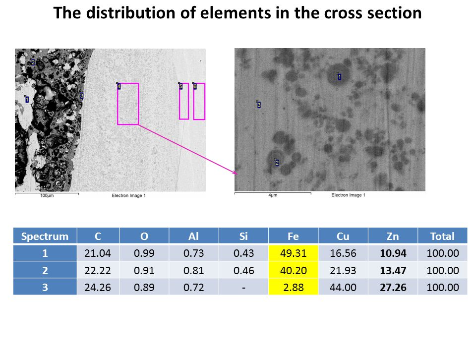 The distribution of elements in the cross section SpectrumCOAlSiFeCuZnTotal 121.040.990.730.4349.3116.5610.94100.00 222.220.910.810.4640.2021.9313.471