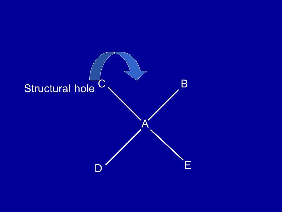 C D B E A Structural hole