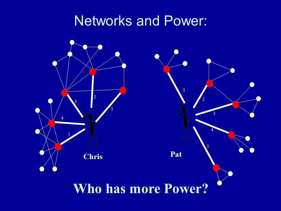 Networks and Power: Who has more Power? 1 2 3 4 5 Pat 1 2 3 4 5 Chris