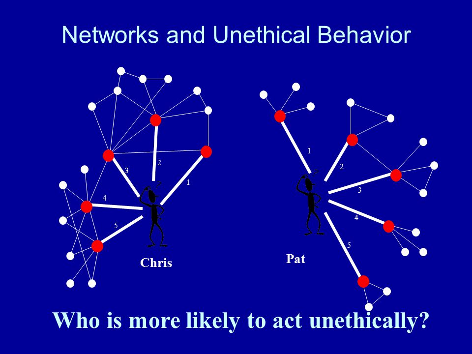 Networks and Unethical Behavior Who is more likely to act unethically? 1 2 3 4 5 Pat 1 2 3 4 5 Chris