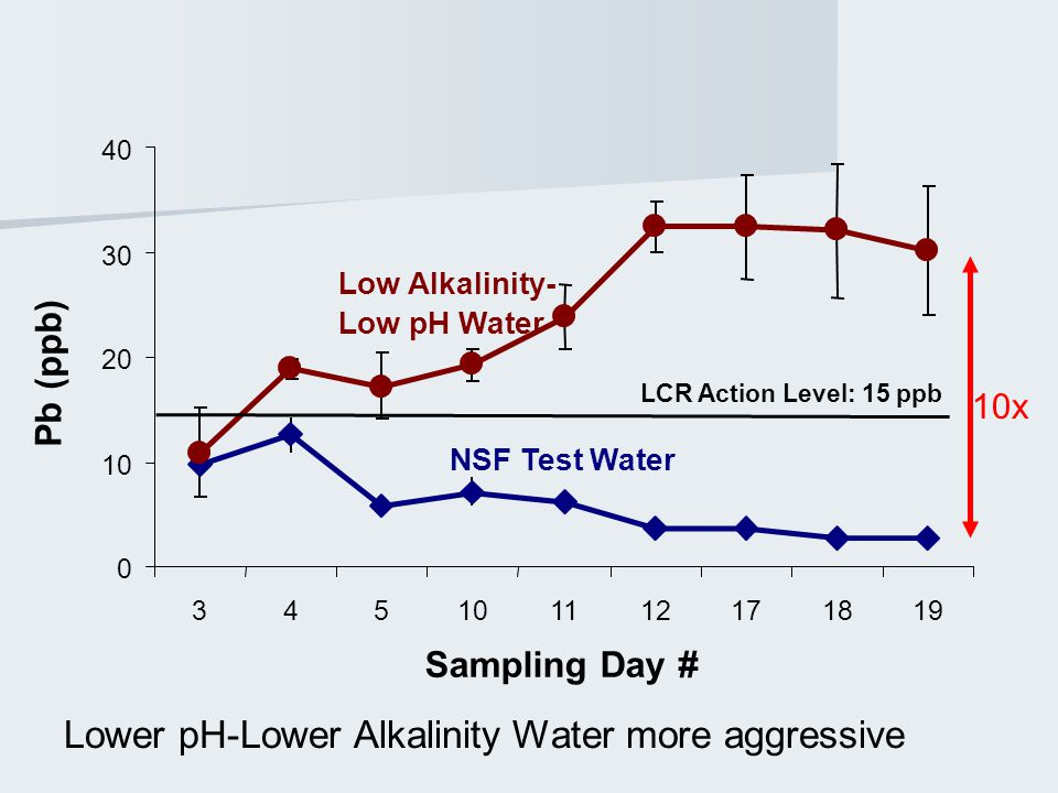 10x Lower pH-Lower Alkalinity Water more aggressive 0 10 20 30 40 345101112171819 Sampling Day # Pb (ppb) LCR Action Level: 15 ppb Low Alkalinity- Low pH Water NSF Test Water