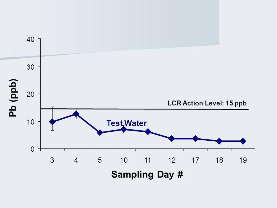 0 10 20 30 40 345101112171819 Sampling Day # Pb (ppb) LCR Action Level: 15 ppb Test Water