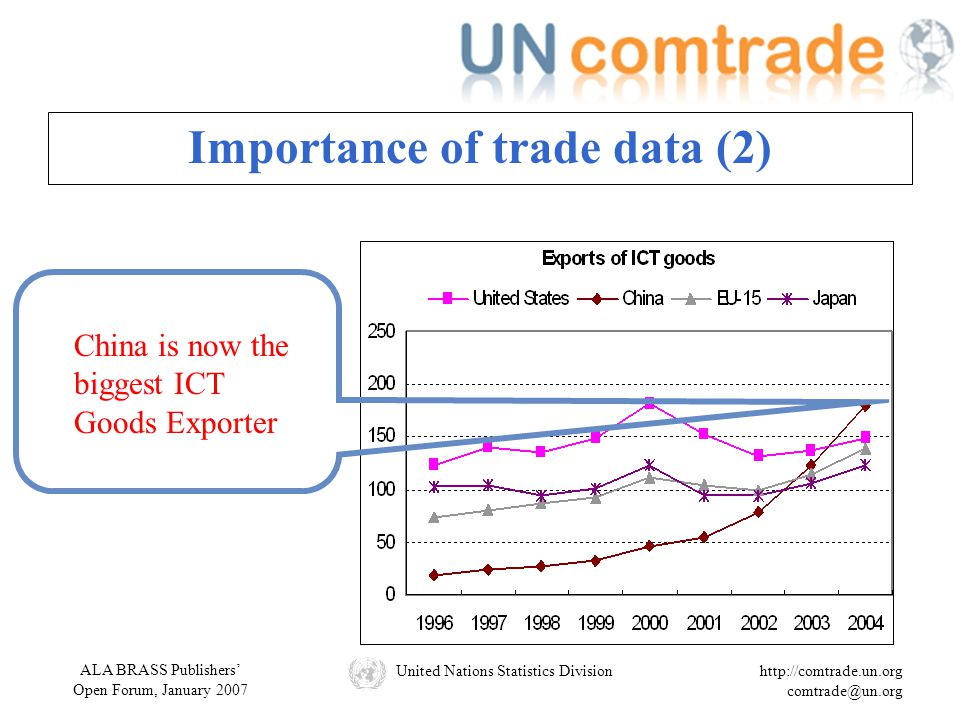 ALA BRASS Publishers' Open Forum, January 2007 United Nations Statistics Divisionhttp://comtrade.un.org comtrade@un.org China is now the biggest ICT Goods Exporter Importance of trade data (2)