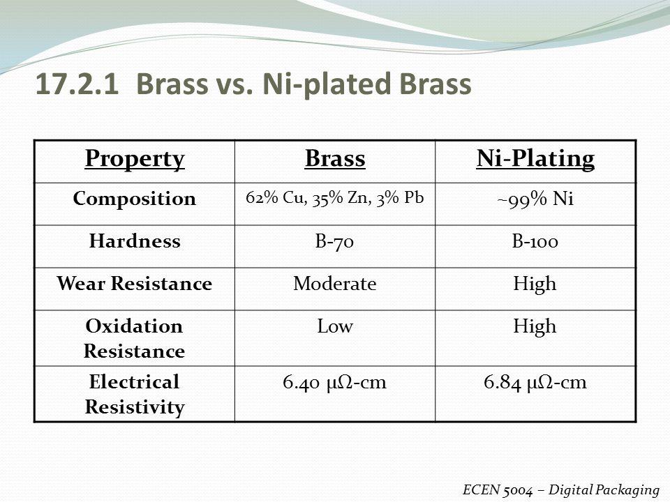 17.2.1 Brass vs.