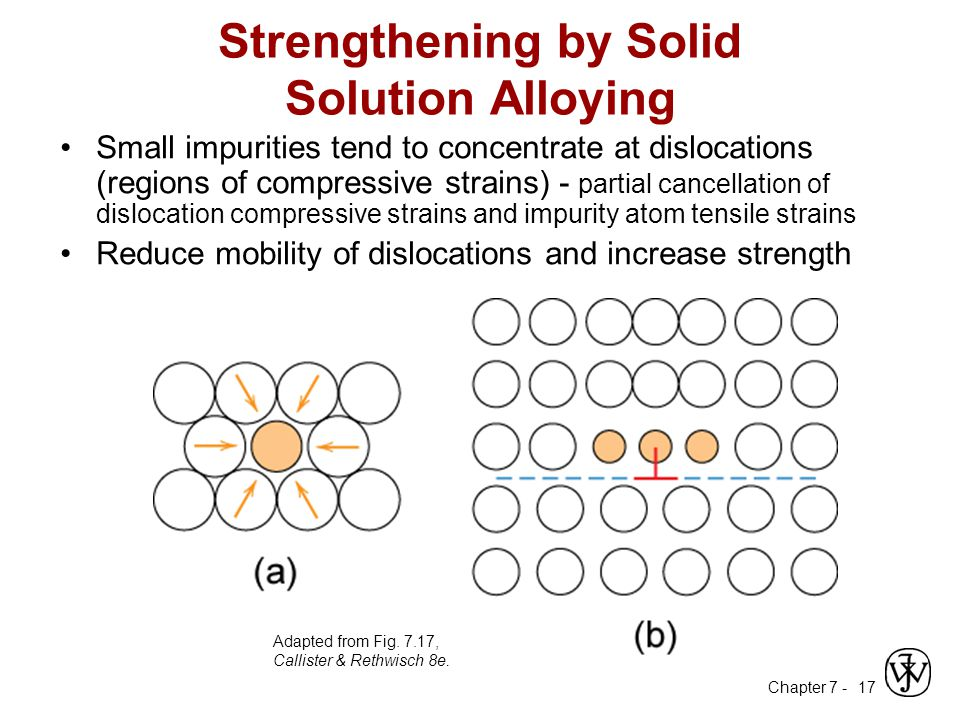Chapter 7 - 17 Strengthening by Solid Solution Alloying Small impurities tend to concentrate at dislocations (regions of compressive strains) - partial cancellation of dislocation compressive strains and impurity atom tensile strains Reduce mobility of dislocations and increase strength Adapted from Fig.