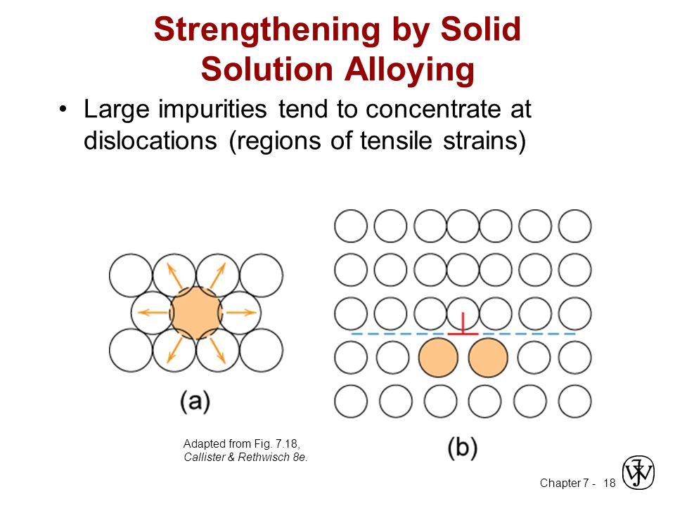 Chapter 7 - 18 Strengthening by Solid Solution Alloying Large impurities tend to concentrate at dislocations (regions of tensile strains) Adapted from Fig.
