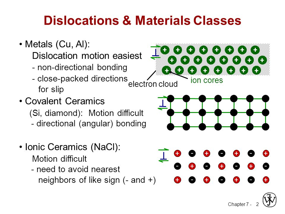 Chapter 7 - 2 Dislocations & Materials Classes Covalent Ceramics (Si, diamond): Motion difficult - directional (angular) bonding Ionic Ceramics (NaCl): Motion difficult - need to avoid nearest neighbors of like sign (- and +) ++++ +++ ++++ --- ---- --- Metals (Cu, Al): Dislocation motion easiest - non-directional bonding - close-packed directions for slip electron cloud ion cores + + + + +++++++ + +++++ +++++ + +