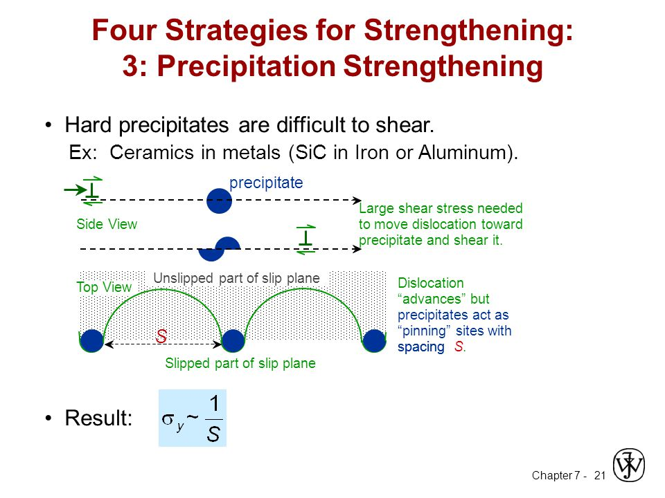 Chapter 7 - 21 Hard precipitates are difficult to shear.