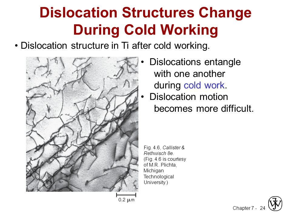 Chapter 7 - 24 Dislocation structure in Ti after cold working.