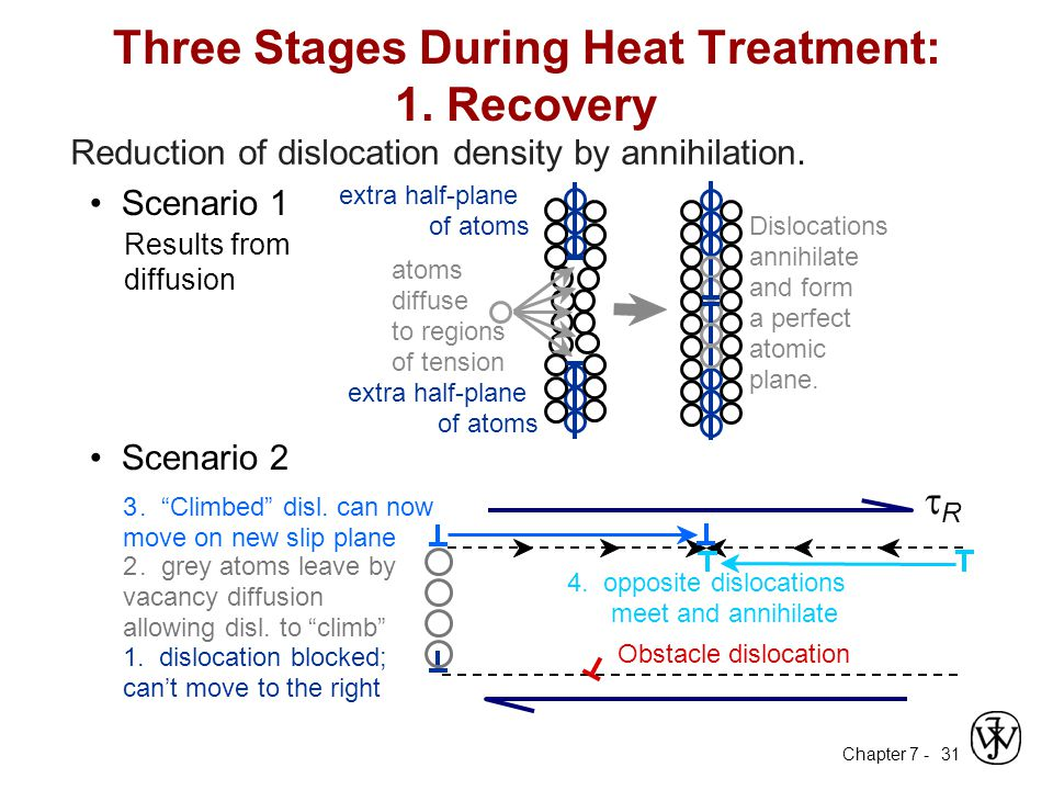 Chapter 7 - 31 Three Stages During Heat Treatment: 1.
