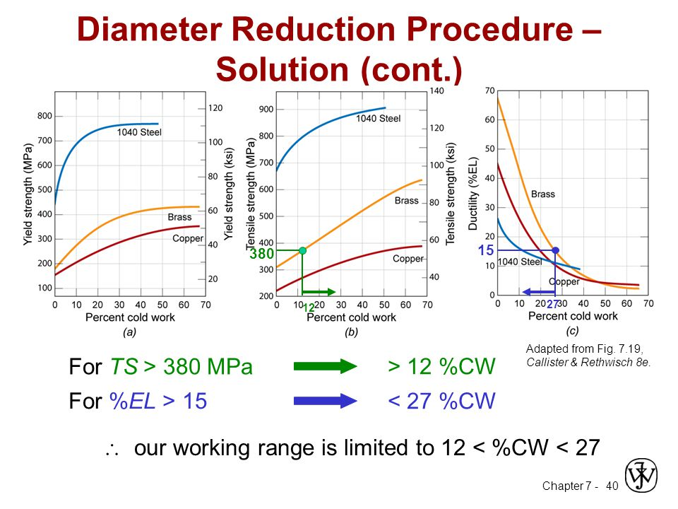 Chapter 7 - 40 Diameter Reduction Procedure – Solution (cont.) Adapted from Fig.