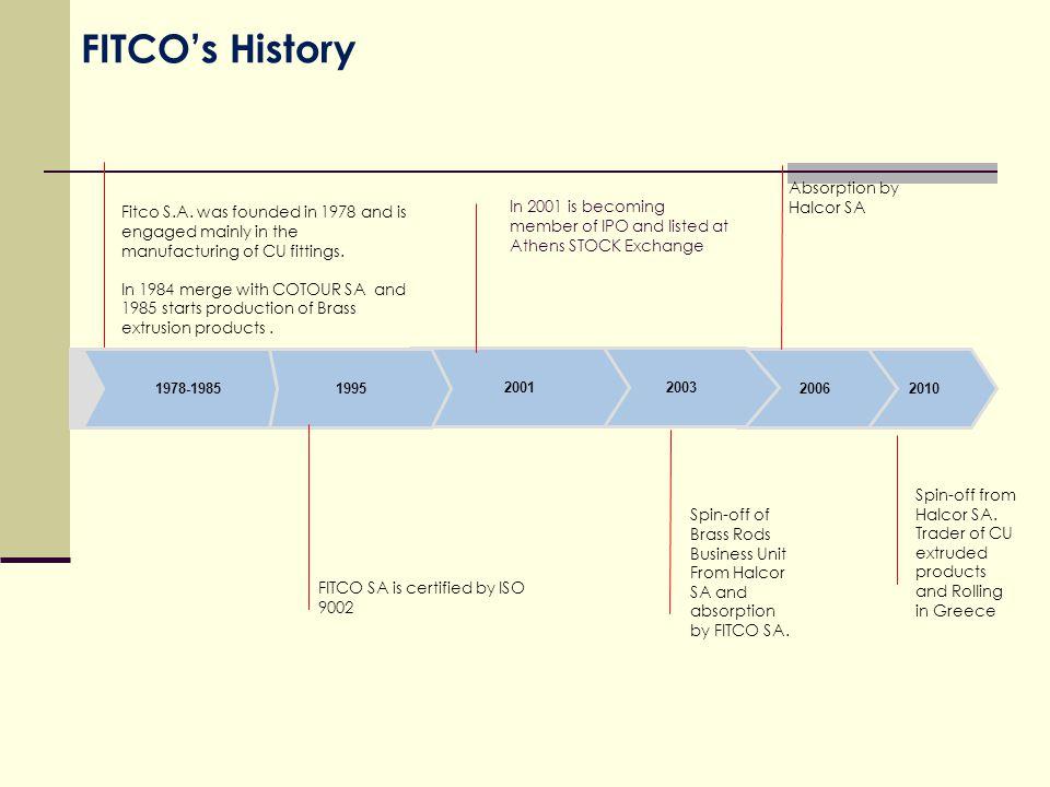 2010 FITCO's History 2006 20032001 19951978-1985 Fitco S.A.