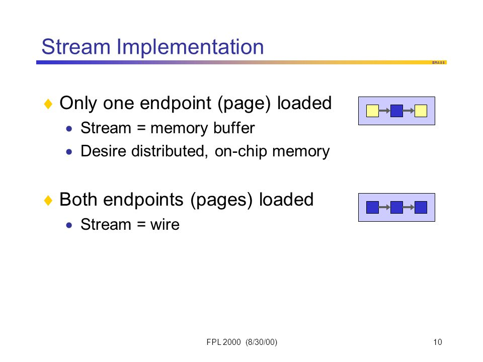 BRASS FPL 2000 (8/30/00)10 Stream Implementation  Only one endpoint (page) loaded  Stream = memory buffer  Desire distributed, on-chip memory  Both endpoints (pages) loaded  Stream = wire