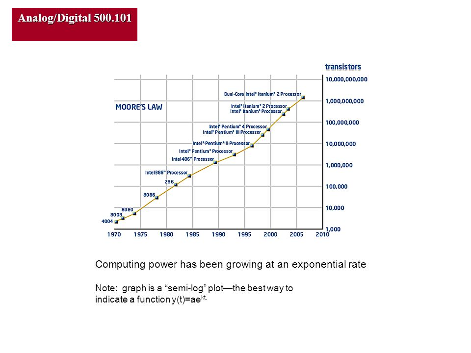 Computing power has been growing at an exponential rate Note: graph is a semi-log plot—the best way to indicate a function y(t)=ae kt.