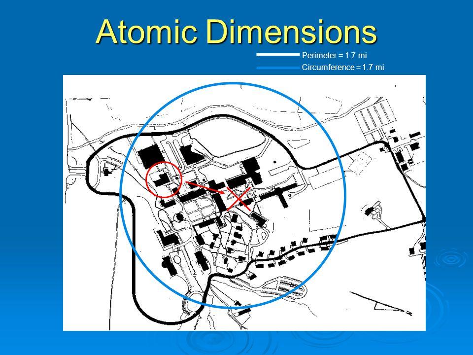 Perimeter = 1.7 mi Circumference = 1.7 mi Atomic Dimensions