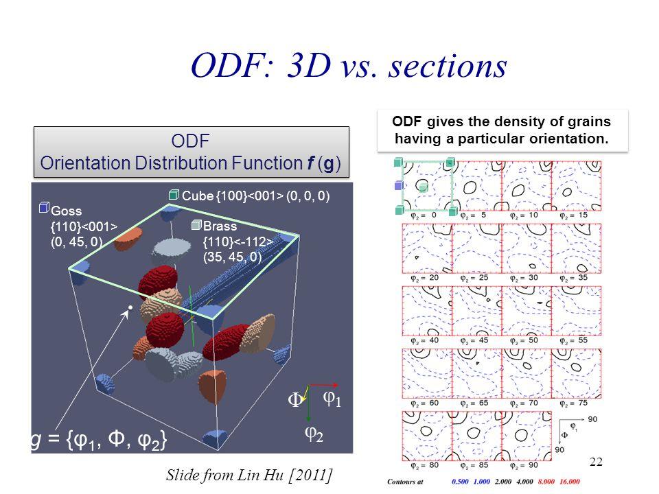 22 Φ φ1φ1 φ2φ2 Cube {100} (0, 0, 0) Goss {110} (0, 45, 0) Brass {110} (35, 45, 0) ODF gives the density of grains having a particular orientation. ODF
