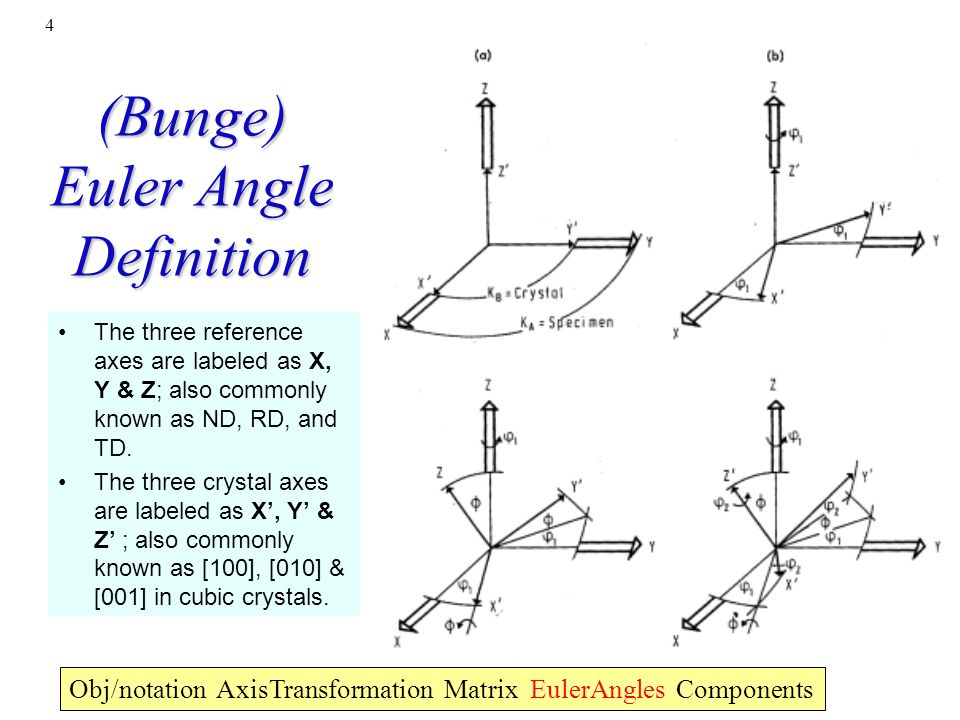 4 (Bunge) Euler Angle Definition Obj/notation AxisTransformation Matrix EulerAngles Components The three reference axes are labeled as X, Y & Z; also
